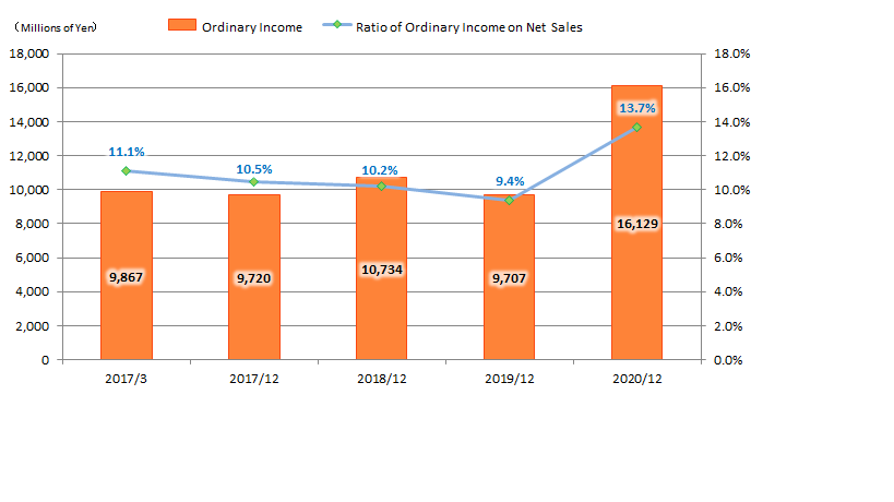 Ordinary Income on Net Sales