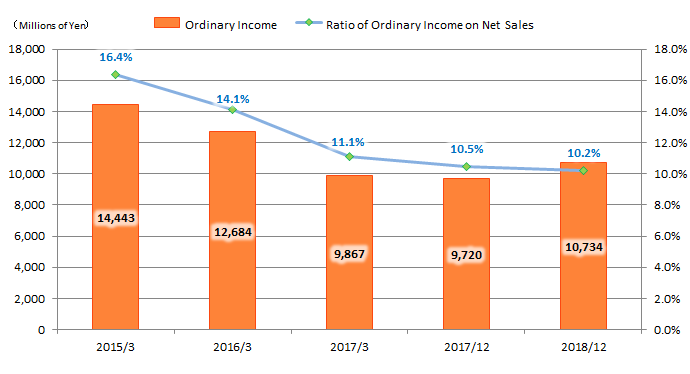 Ordinary Income / Ratio of Ordinary Income on Net Sales
