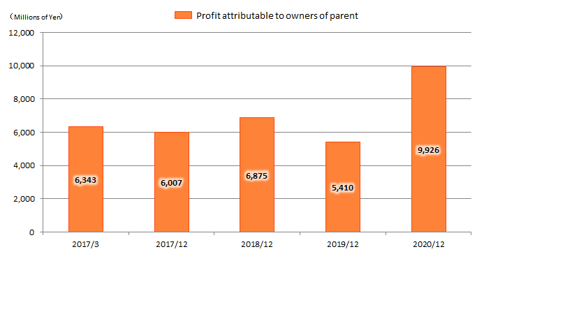 Profit attributable to owners parent
