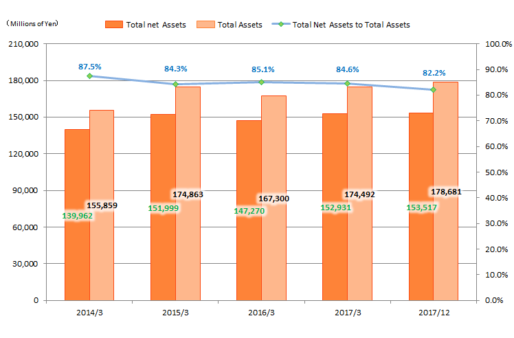 Total Net Assets / Total Assets / Total Net Assets to Total Assets