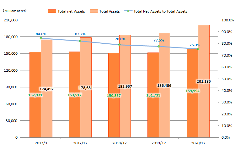 Total Net Assets/Total assets/Total Net Assets to Total Assets