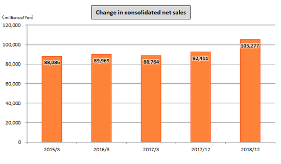 Change in consolidated net sales