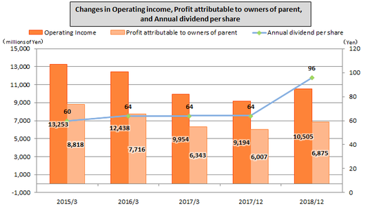 Changes in operating income, profit attributable to owners to parent, and annual dividend per share