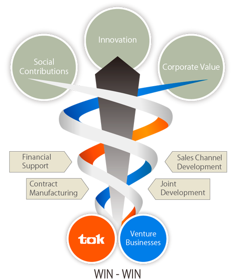 To innovate through  teaming of TOK core technologies and venture businesses' exceptional  technological capabilities